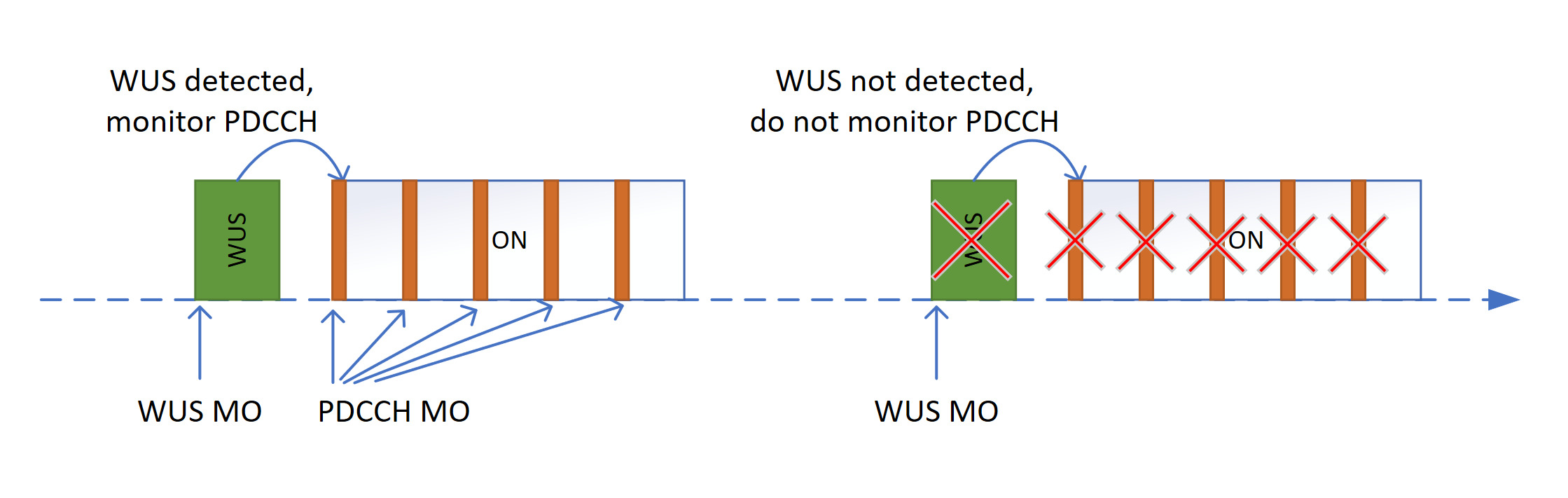 Figure 4: Connected-mode WUS