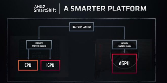 AMD Confirms That SmartShift Tech Only Shipping in One Laptop For 2020 – AnandTech