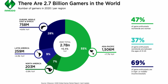 Why tapping into gaming should be top of mind for brands – The Drum