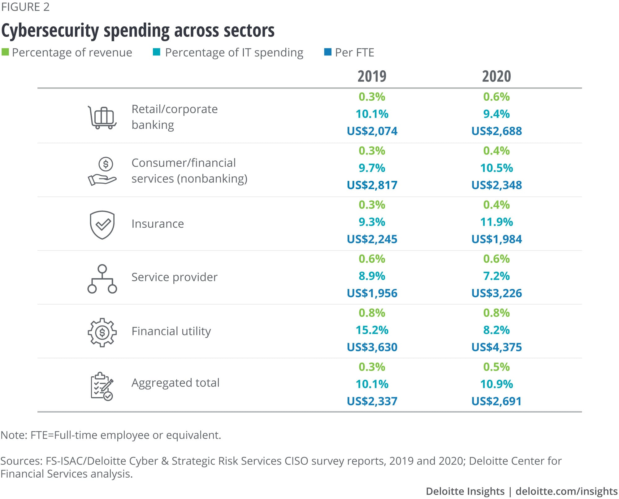 Cybersecurity Financial Institutions spending across sectors