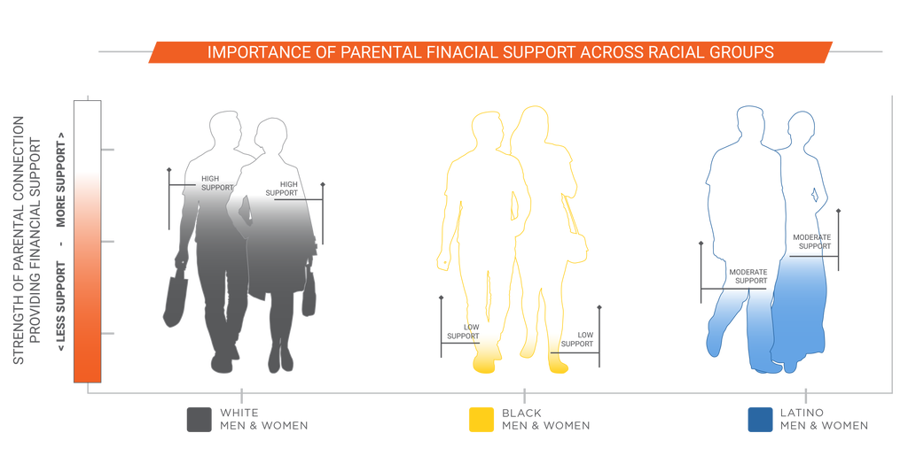 Importance of Parental Support Across Groups in Charlotte