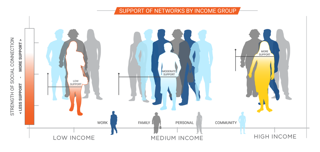 Networks by Income in Charlotte