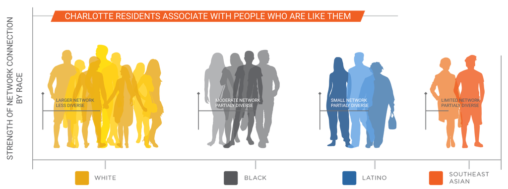 Charlotte residents associate with people who are like them