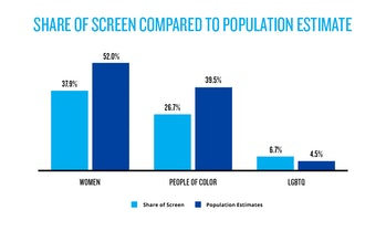 Graph showing Share of Screen data related to the general population for women, people of color, and LGBTQ people