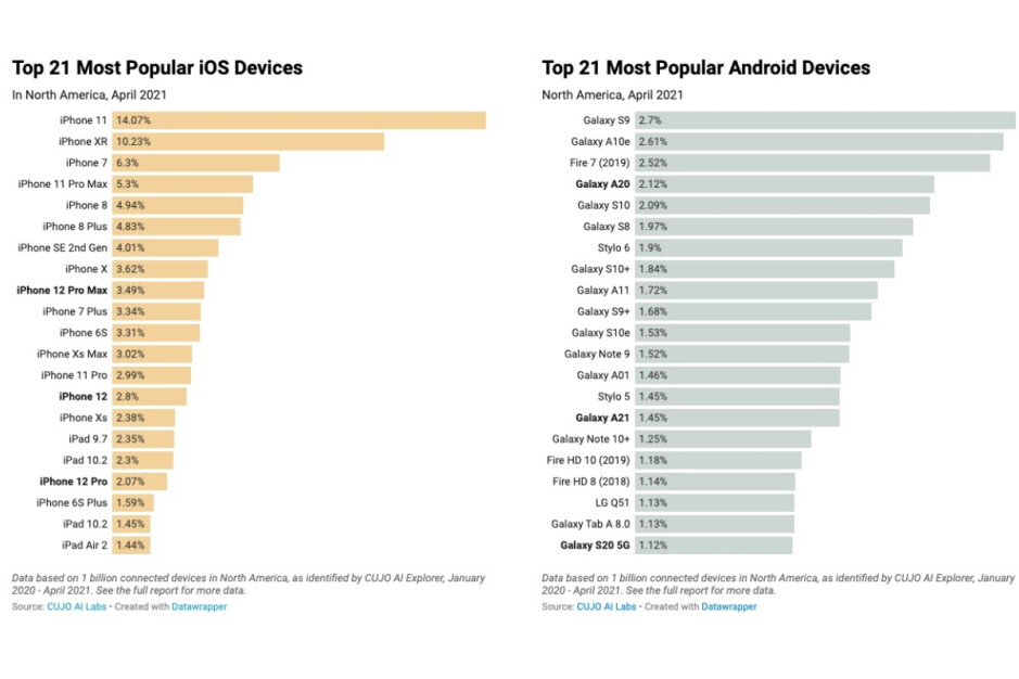 These are the most popular iOS and Android devices in North America by active use